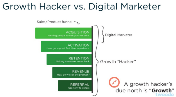 Comparativa Growth Hacker vs Marketer